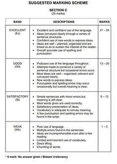 Suggested Marking Scheme For UPSR English Section C Bii