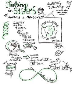 My sketchnotes from Thinking in Systems by Donella H Meadows Donella Meadows, Systems Thinking, Time Pictures, Sketch Notes, Design Thinking, Prompts, Adventure, Writing, Learning