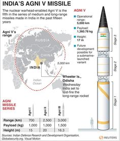 India tests Agni-V missile; capable of reaching China