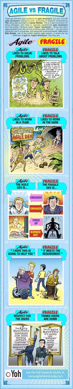 Agile vs. Fragile