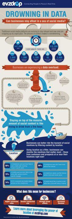 Unternehmen ertrinken in Daten aus sozialen Netzwerken [Infografik] | Futurebiz.de - Facebook & Social Media Marketing