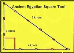 KEMIT - THE ORIGIN OF THE PYTHAGOREAN THEOREM - During Pythagoras' trip to Egypt, c. 520 BCE, he noticed that the Egyptians had a very interesting strategy to improve the stability of temple walls. They used a rope, with 12 knots tied evenly spaced, which resulted in the famous 3-4-5 triangle, forming a 90°angle...