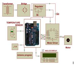 Arduino based automatic controlling of temperature Block Diagram. Block Diagram, Arduino Board, Do It Yourself Kit, Raspberry Pi Projects, Electrical Projects, Engineering Projects, Electrical Components, Tool Kit, Floor Plans