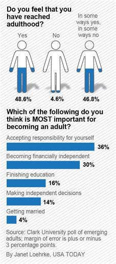Many 'emerging adults' 18-29 are not there yet – Clark University Poll of Emerging Adults at USATODAY.com