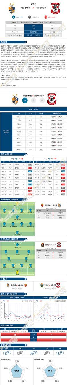[K리그챌린지] 3월 10일 16:00 축구분석 울산현대모비스 vs 상주상무