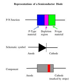 Representations of s Semiconductor Diode