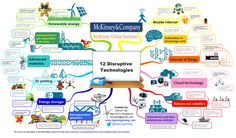 Disruptive Innovation, Disruptive Technology, Digital Technology, Business Innovation, Social Business, Business Technology, Marketing Technology, Mind Map Examples, Mind Mapping Tools