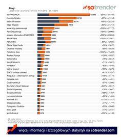 Polska blogosfera na Facebooku w 2012 roku