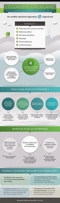 Infographie sur l'économie circulaire #economiecirculaire