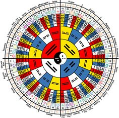I-Ching Law of Time RNA Mandala