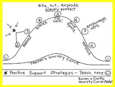 anxiety curve.  This was re-pinned by pinterest.com/joelshaul/ Follow all our boards.