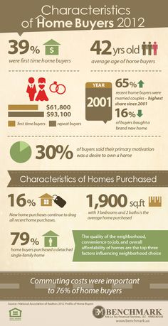 The real estate market has been doing a turn around in recent time. Only 16% of today's new home purchases are driving all other recent home purchases. The average home purchased is 1,900 square feet and three bedrooms. To market your real estate team and capture more sales, the following list of real estate team […]