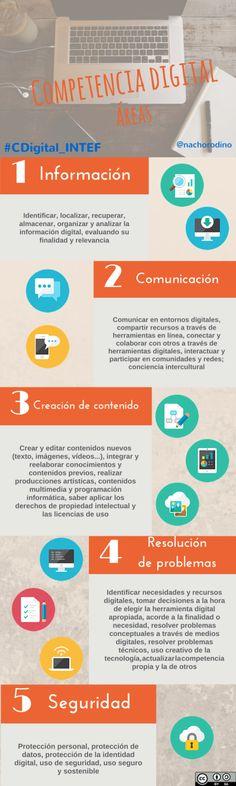 Competencia digital: Áreas by Nacho Rodiño
