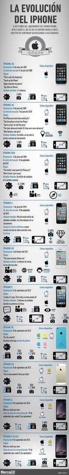La evolución del iPhone #infografia