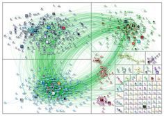 #CommunityManagement : Claves para construir equipos de alto rendimiento en empresas con gestión de personas en red