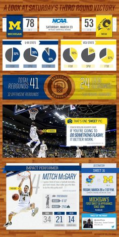 """Infographic Ideas infographic basketball : Michigan Basketball """"Eyes on the Game"""" Pregame Infographic for ..."""
