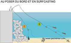 Pêche au poser du bord (surfcasting, digue)