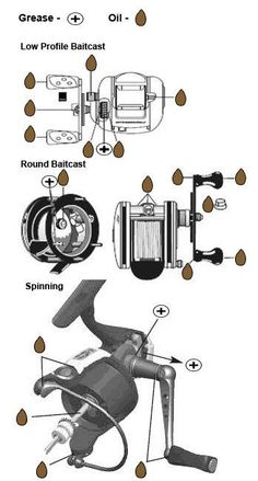 Grease / Oil Maintenance Points More: Trout Fishing Tips, Fishing Rigs, Fishing Knots, Crappie Fishing, Gone Fishing, Best Fishing, Fishing Stuff, Fishing Videos, Sport Fishing
