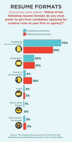Preferred Resume Group Fair Why Your Resume Is Like A Burger #infographic  Pinterest .