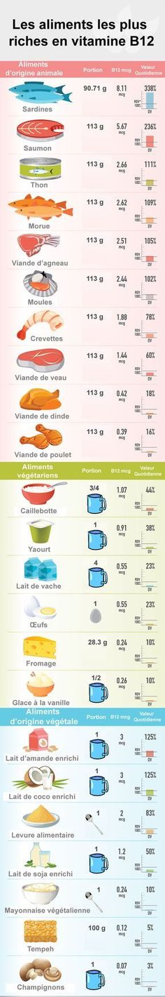 Les aliments les plus riches en vitamine B12 | Swanson Health Products Europe Plus