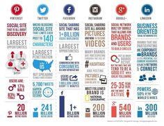 Infographie : Les chiffres des réseaux sociaux en 2014