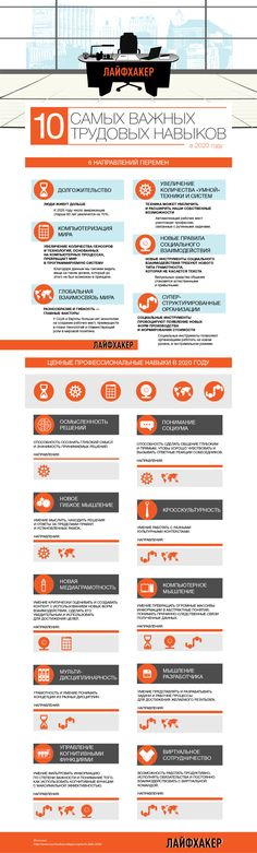 """10 ценнейших трудовых навыков 2020 года : lifehacker.ru Управление когнитивными функциями: """"умение фильтровать информацию по степени важости и понимание того, как использовать когнитивные функции с максимальной эффективностью"""""""