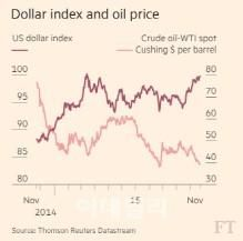 美달러와 엮인 사우디의 비극…기름 팔면 팔수록 손해 : 네이버 뉴스