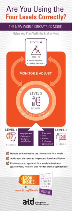 Are you using the Four Levels of Training Evaluation correctly? Here's help in a handy infographic. #training #trainingevaluation #evaluation