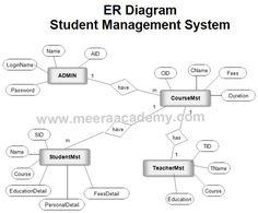 42 Best Project UML Diagram images   Diagram, Data flow ...