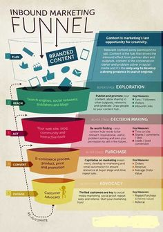 The people over at Smart Insights has given us this great infographic on the Inbound Marketing Funnel. Inbound Marketing is marketing that is done to draw Digital Marketing Strategy, Inbound Marketing, Affiliate Marketing, Marketing Na Internet, Plan Marketing, Marketing Automation, Social Media Marketing, Marketing Strategies, Marketing Audit