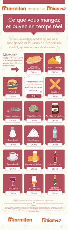 67 meilleures images du tableau Infographies culinaires   Coin ... ad661fdd286