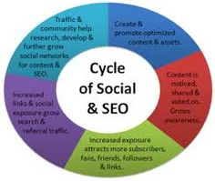 we provide onpages , offpages , Pay Per Click, affiliate marketing, banner ads and various other services. For information contact:09911461116  ,01132325456 Email:-    kumarashu300@gmail.com http://www.delhiguru.in/live-project-seo-training.php