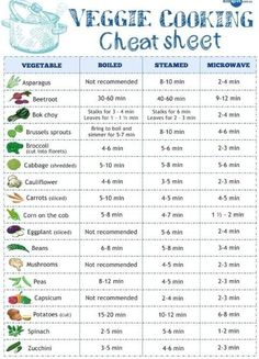 Cheat Cheat for Cooking Vegetables - print it out here - http://thegardeningcook.com/cheat-cheat-for-cooking-vegetables/
