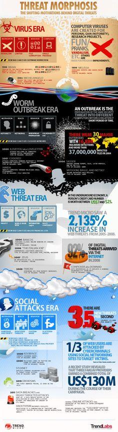 Threat Morphosis:  The shifting motivations behind digital threats