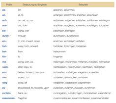 http://marathonsprachen.com/understanding-german-verbs-part-ii/
