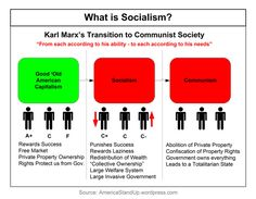 The More People Are Exposed To Socialism, The Worse They Behave