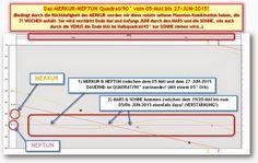 Akte Astrosuppe - glasklar!: * S+P Worldnews - Unter MERKUR Quadrat NEPTUN: Cyber-Angriff auf den Deutschen Bundestag (via SPON)