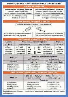 Образование и правописание причастий | iStudy.su
