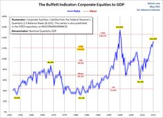 Buffett Indicator July 2016