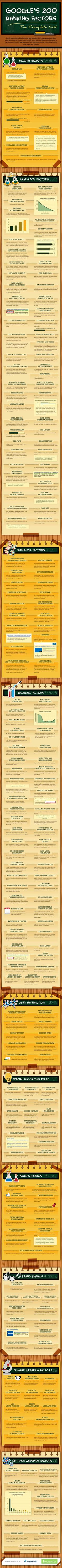 [Infographic] Google's Ranking Factors. An amazingly in-depth and lengthy look.