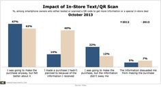 QR Code Scans Lead Some Smartphone Owners to Make Unplanned In-Store Purchases