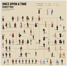 The most amazing Once Upon A Time family tree ever. Thank you so much to the two people who (I assume) put so much time into it - /u/Pokemonerd over on reddit for adding the names and anderssoondavid1 at DeviantArt for creating everything else. Direct link: http://i.imgur.com/0hsgwIV.jpg