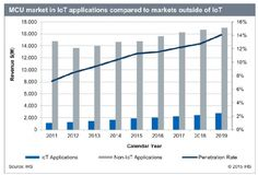 MCU Market in IoT Applications Compared to Market Outside of IoT.