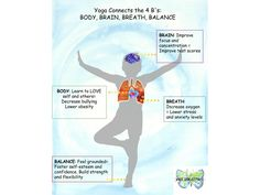 Benefits of Yoga the 4 B's Body, Breath, Brain and Balance... but don't forget how ALL of this changes and transforms behavior
