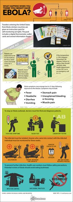 Explained: What to Do if You Get Ebola (Infographic) Hey! You never know.