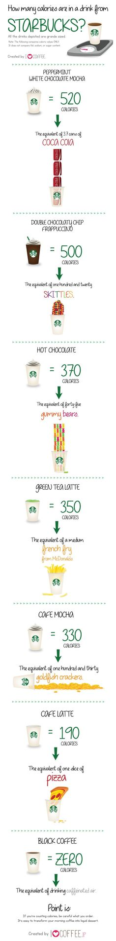 Discover the Calories From a Starbucks Drink!