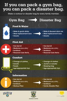 Are you making a New Year's resolution to get in shape?  While you put your gym bag together consider adding just a few key items to turn it into a disaster bag as well!  Download the original here: http://www.anaheim.net/images/articles/4467/gymbag-disasterbag-v3.pdf