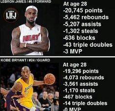 Stats LeBron vs Kobe