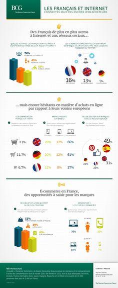 Le Boston Consulting Group (BCG) dévoile les conclusions d'une enquête sur l'e-commerce et sur le rapport des Français à Internet. Si les Français sont accros au Web, ils achètent cependant encore moins en ligne que leurs homologues allemands et britanniques.