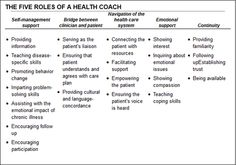 Roles of a health coach